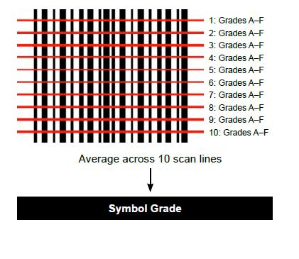 1D barcode grading