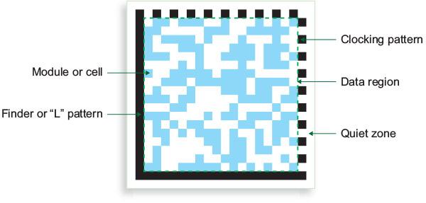 Éléments des codes DataMatrix
