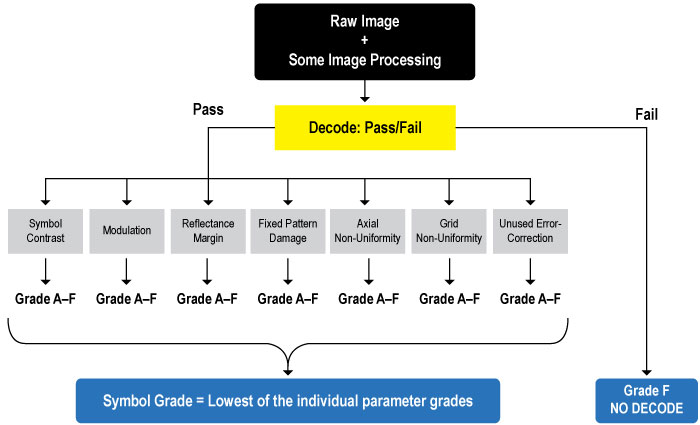 ISO 15415 Bewertungsprozess