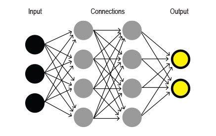 ディープラーニングのニューラルネットワーク