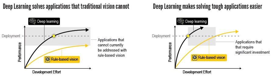 scheda deep learning