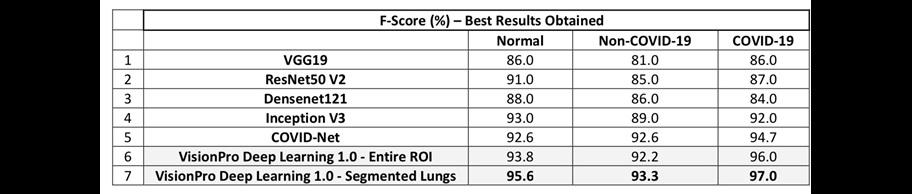 covid results
