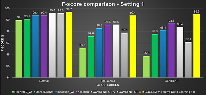 f-score bar char results for cat scans
