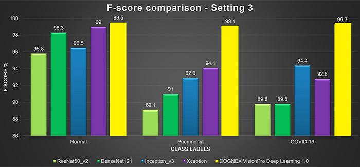 Balkendiagramm mit den Ergebnissen der F-Score-Werte für CT-Scans
