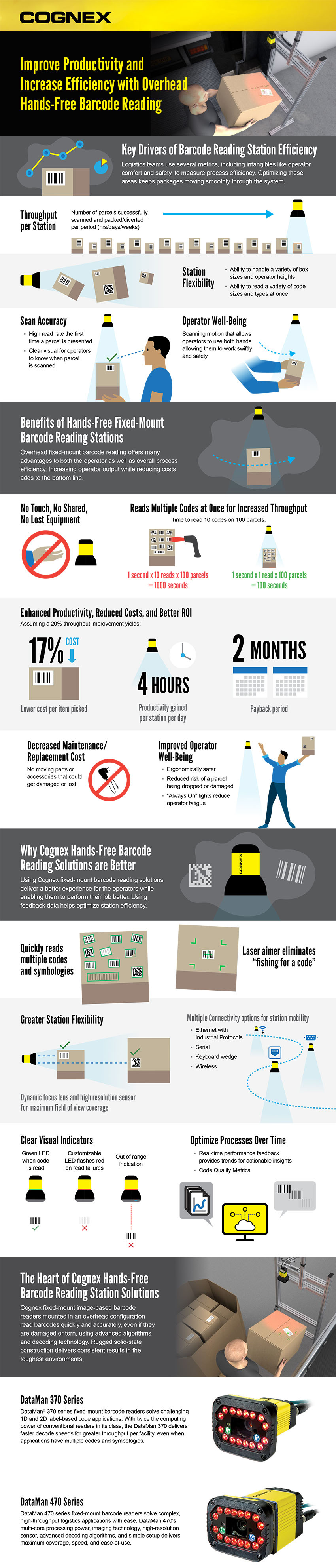 Infographic about improving productivity and efficiency with overhead hands-free barcode reading