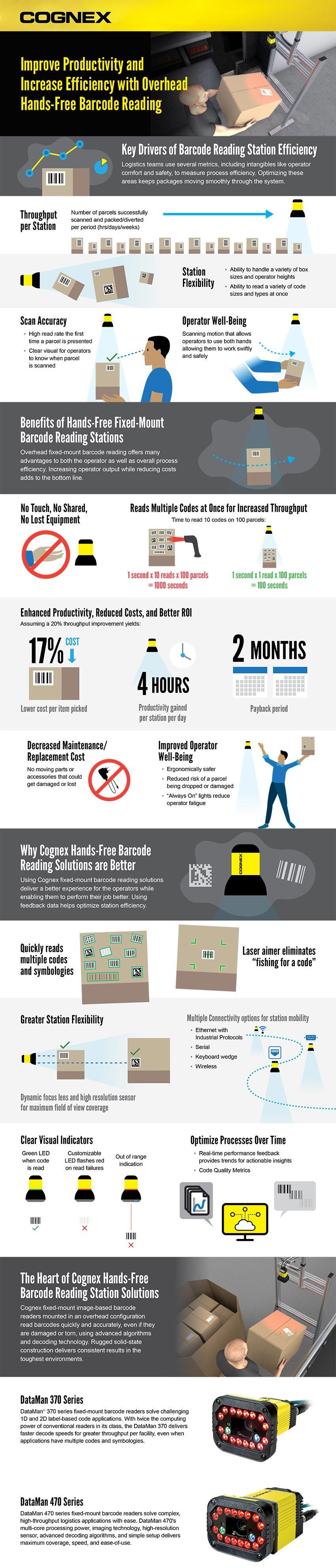 Infographie sur l'amélioration de la productivité et de l'efficacité grâce à la lecture de codes-barres aérienne mains libres