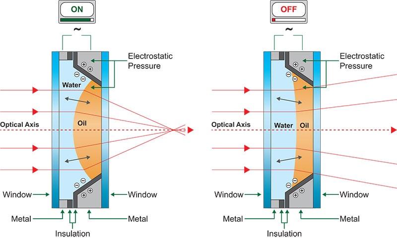 Diagramme d'explication du fonctionnement des lentilles liquides