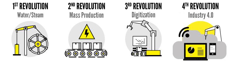Évolution jusqu'à l'Industrie4.0 dans la logistique