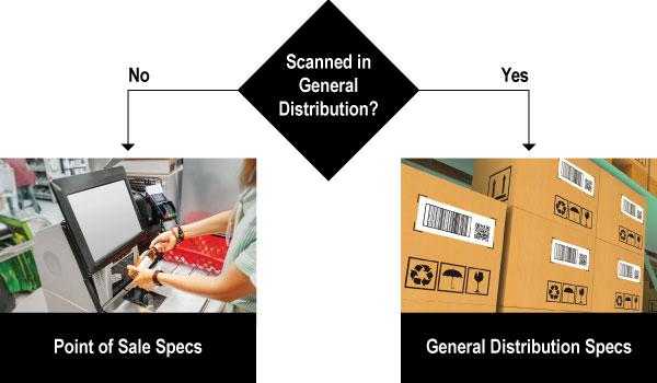 Diagramm Logistik Point-of-Sales in Verteilzentren