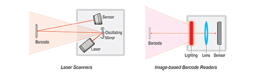 Laser-Scanners_500x150
