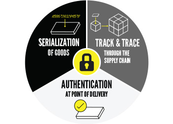 security wheel pie chart of serialization, track & trace, and authentication