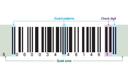 1D Barcode components quiet zone, guard pattern, and digits