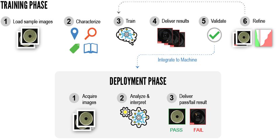 Formazione e distribuzione finale