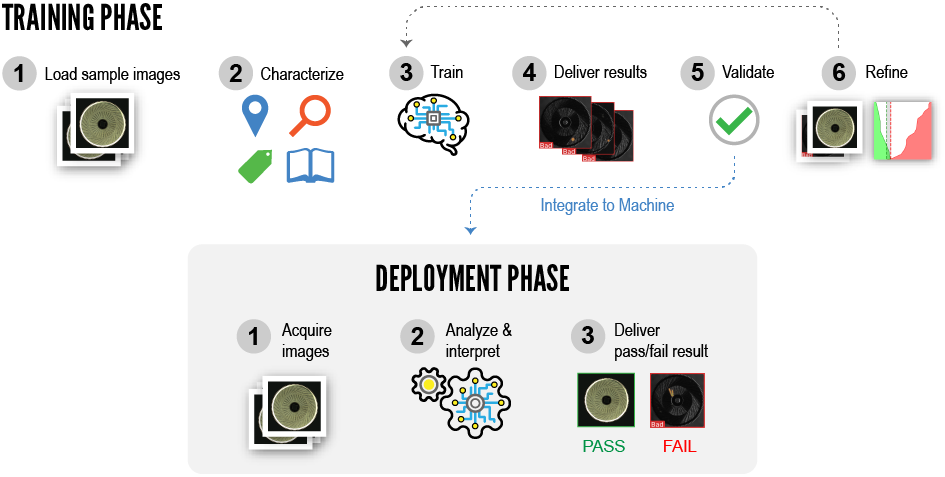 Treinamento e Implementação Final