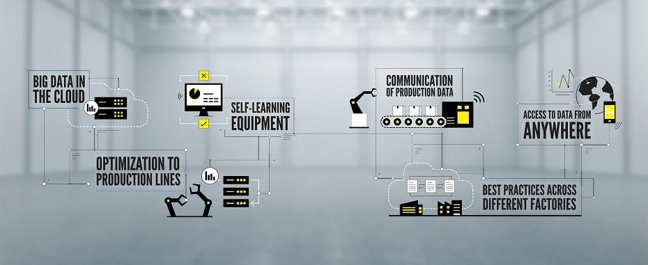 Индустрия 4.0, инфографика