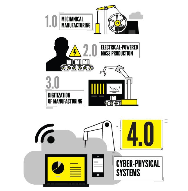 Industry 4.0 Timeline