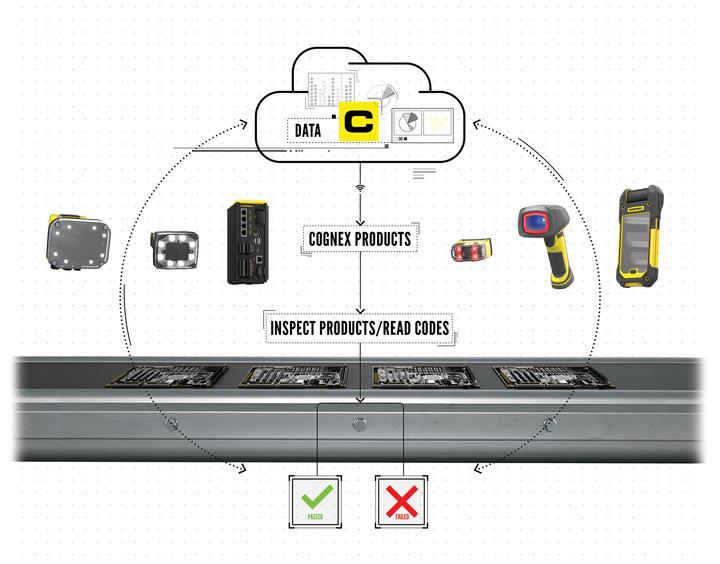La Industria 4.0. con productos de visión