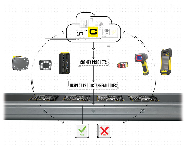 Universal Device Connectivity in Industry 4 0 | Cognex