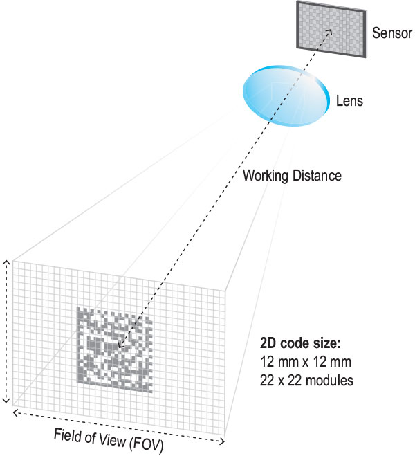 figure explaining field of view FOV for reading barcodes with sensors
