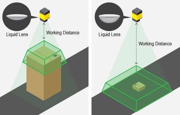 figure explaining machine vision liquid lens technology