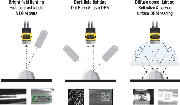 figure for machine vision lighting options bright field, dark field, dome lighting