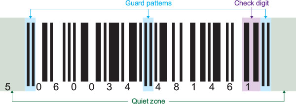 explanation of a 1d barcode quiet zone, guard patterns, check digit