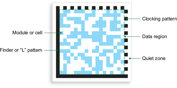 2D Data Matrix code components