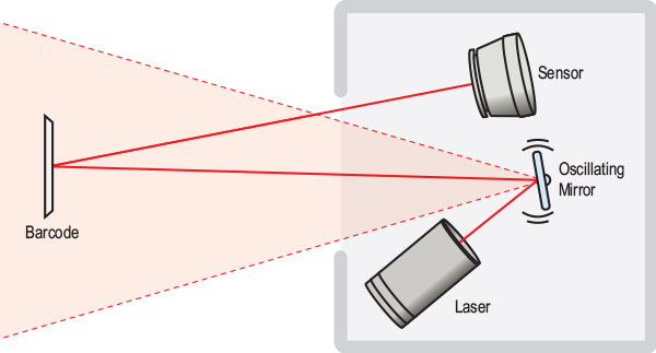 Diagram of how barcode laser scanners work