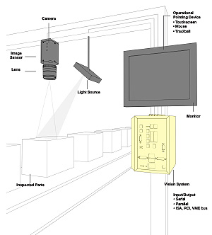 components for machine vision systems
