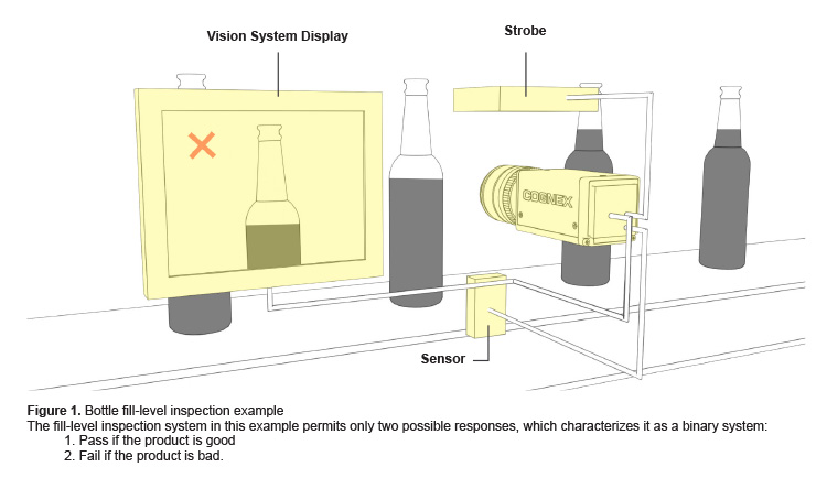 machine vision system detecting beverage fill levels of bottles pass fail
