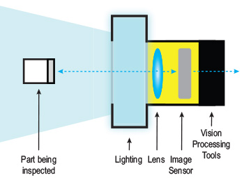 Vision Sensor Components - Introduction to Vision Sensors | Cognex