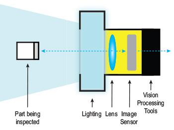 Vision Sensor Components