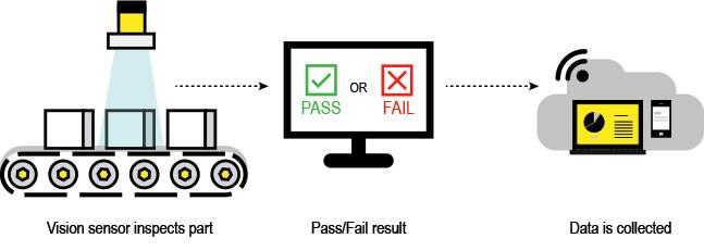 Verfahren von Bildverarbeitungssensoren