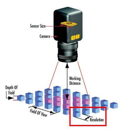 optics parameters diagram resolution