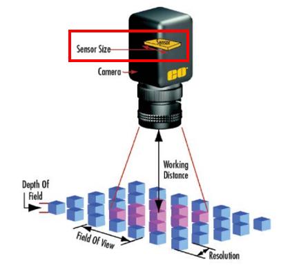 optics parameters diagram sensor size