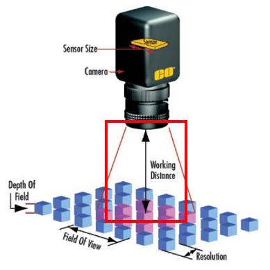 optics parameters diagram working distance
