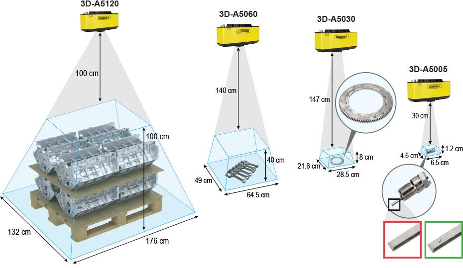 コグネックスの 3D-A5000 エリアスキャン三次元カメラは、様々な視野と測定範囲に対応しています