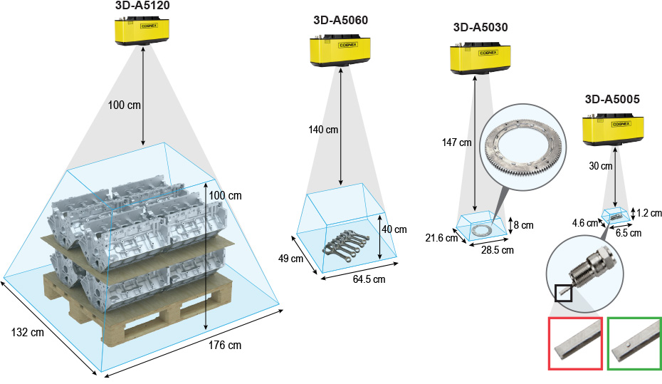 A câmera 3D de varredura de área 3D-A5000 da Cognex oferece uma variedade de campos de visão e intervalos de medição