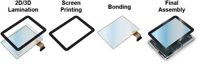 Diagrams of flat panel display manufacturing applications