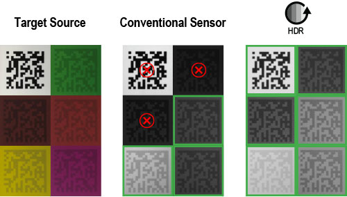 HDR readability vs target source and conventional sensor
