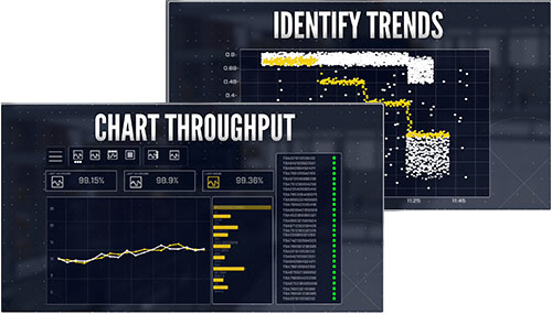 Performance Feedback previews for DM 370, chart throughput and identify trends