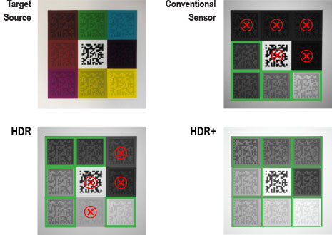 HDR+ code reading compared to HDR, Conventional sensors, and the target source