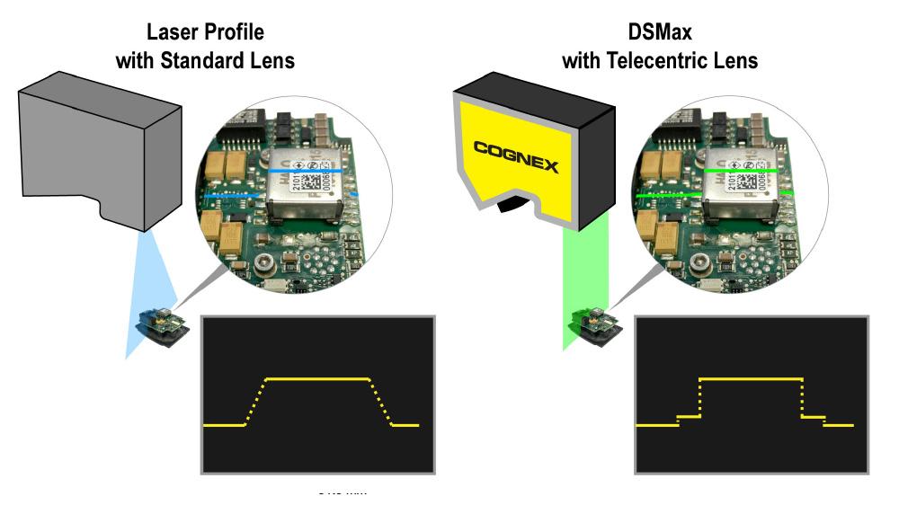 DSMax Telecentric lens vs. standard lens example