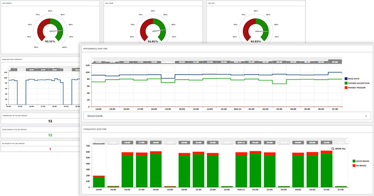 Performance Dashboards on edge intelligence