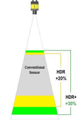HDR - 景深更大
