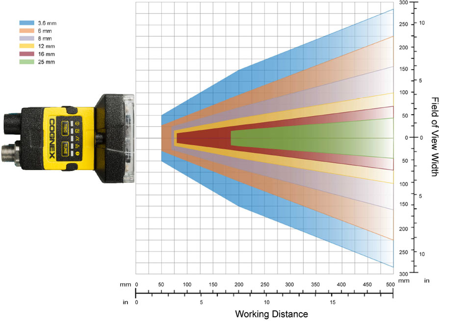 In Sight 2000 Vision Sensors Models Amp Specs Cognex