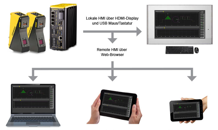 In-Sight Laser Profiler Software on different devices in German