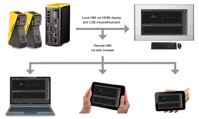 In-Sight Laser Profiler Software compatible devices
