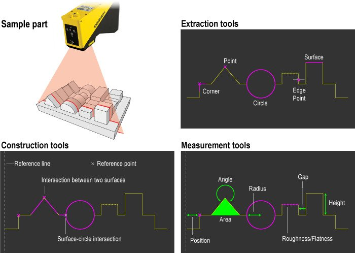 DS1000 Laser Profiler scanning part dimensions in Easybuilder software for inspection