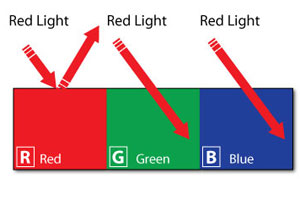 Light Guide for red, green, and blue